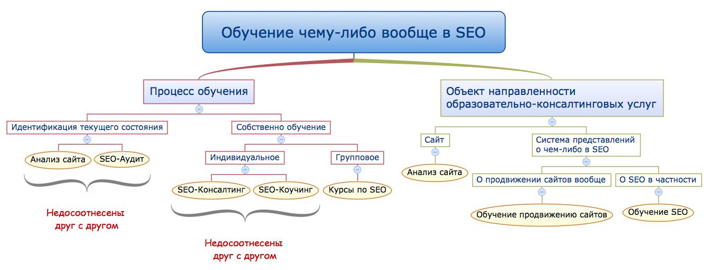 Seo анализ сайта продвижение продвижение сайта по ключевым словам подробно