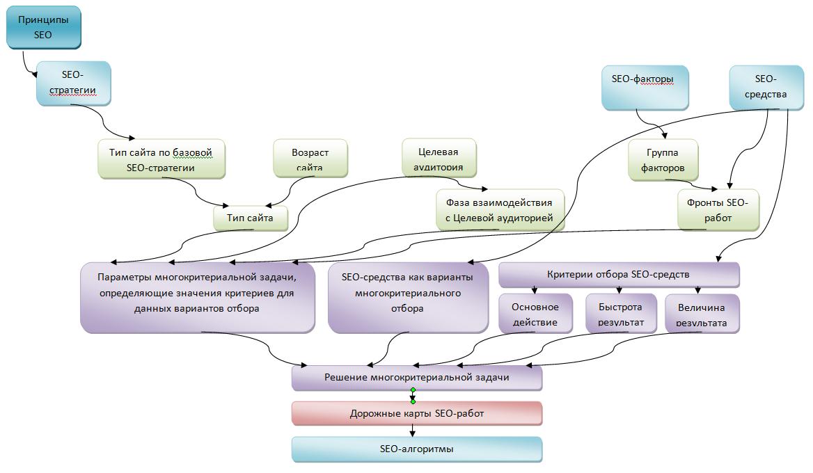 блок-схема алгоритма слияние